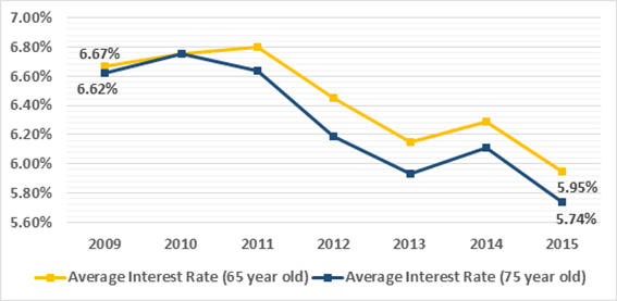Equity release interest rates fall to record low