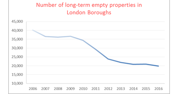 Empty Homes In London Fall By Half Over The Past Ten Years