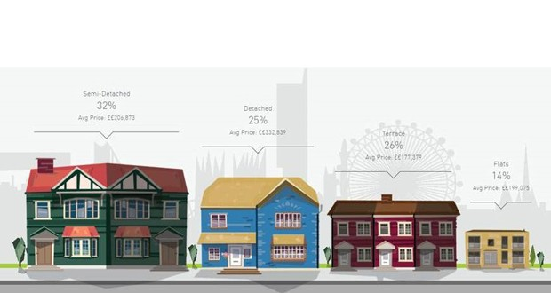 what type of housing do people live in