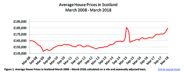 The Varying Trends Of House Prices In The Uk