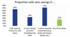 Perspectives on the UK savings market
